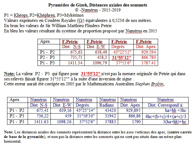 distances_axiales